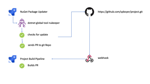 Using Azure DevOps Pipelines and NuKeeper to Automate NuGet Package updates